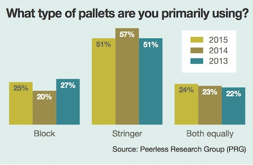 Reader Survey: Pallets as a reflection of your business