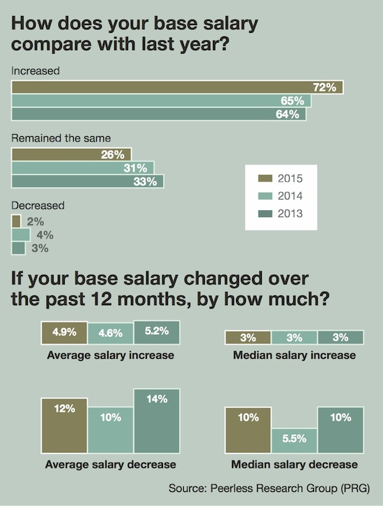 8th Annual Salary Survey Satisfaction and stability Modern – Salary Survey Questionnaire