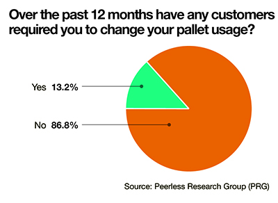 Pallet Usage Report: Pallets Remain Critical in the Modern-Day