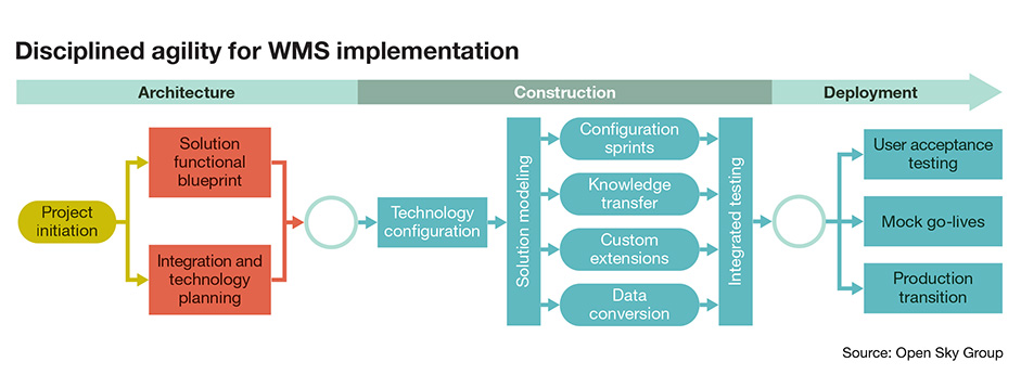 Injecting Agility Into Wms Implementation Logistics