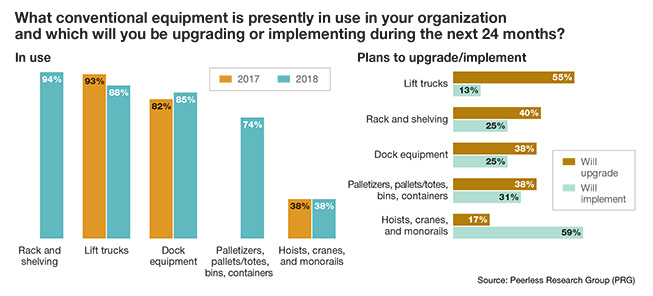 Automation Survey: Automation spending on the rise