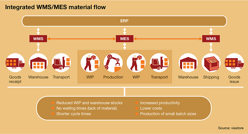 Manufacturing execution systems (MES) meet the warehouse