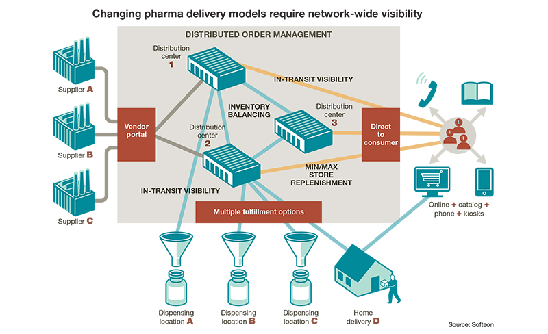 Delivering pills on demand: Automation and digitization in