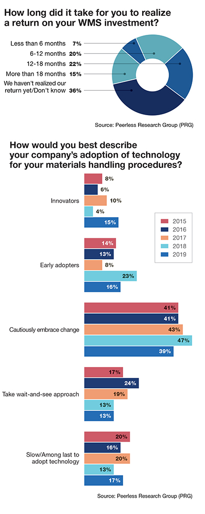 Software Survey: Readers embrace software's leading role in