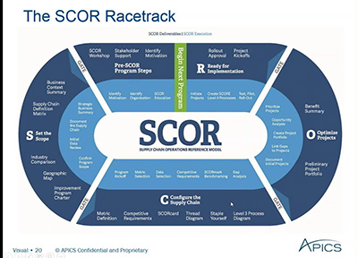 scor model supply chain management The supply chain operations reference (scor) model has been  provide  managers with empirical evidence that the scor model is in fact.