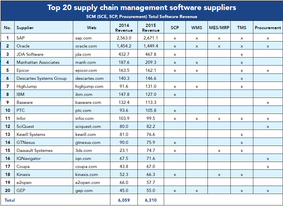 Top 20 Supply Chain Software Suppliers 2016 Supply