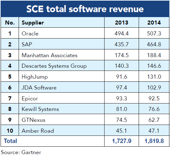 Top 20 supply chain software suppliers 2016 Modern Materials – List of Erp Systems