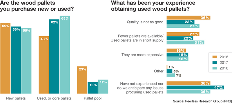 The Pallet Report: Users want more service & support - Modern