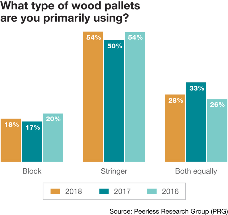 The Pallet Report: Users want more service & support